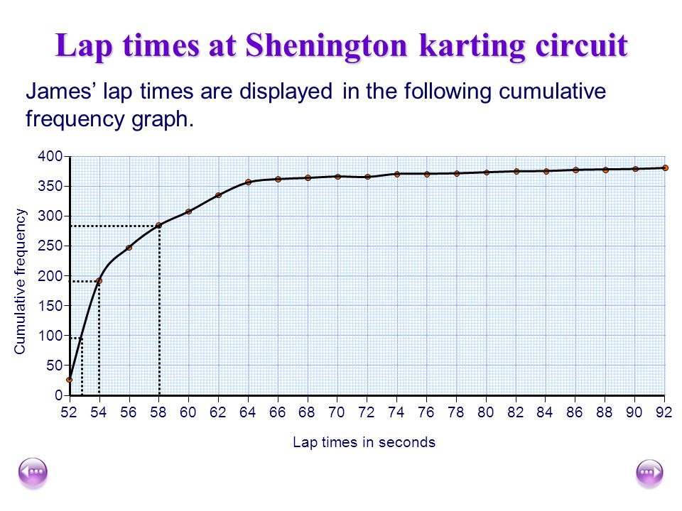 Lap times at Shenington karting circuit