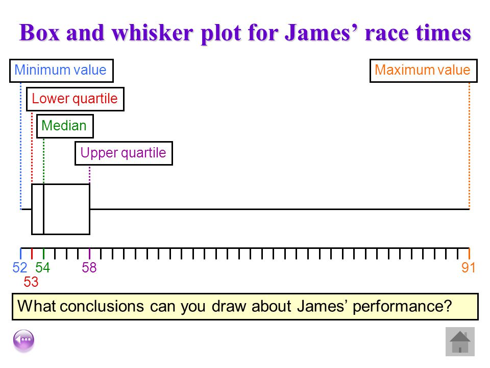 Box and whisker plot for James' race times