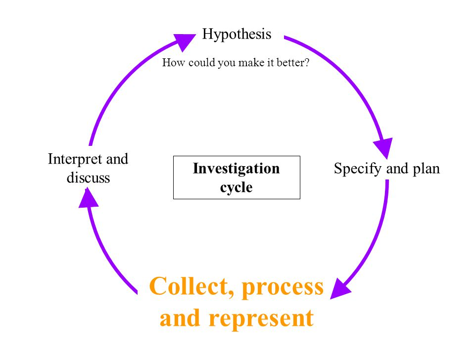 Collect, Process and Represent