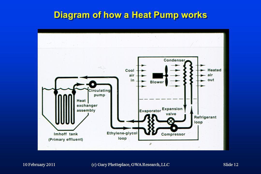 Diagram of how a Heat Pump works