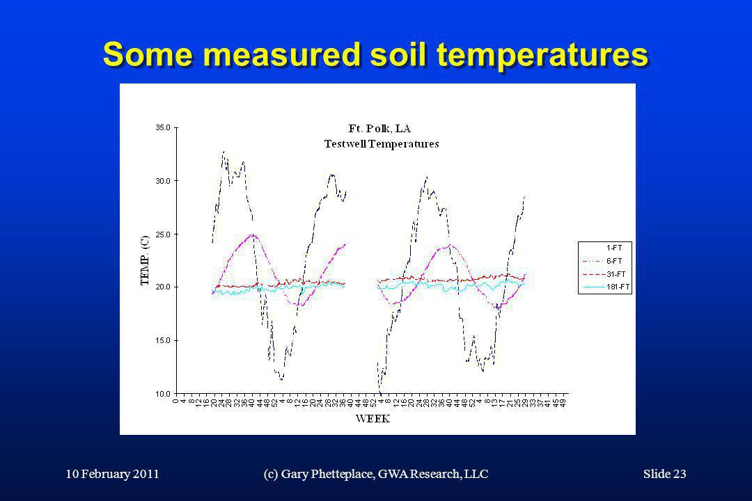 Some measured soil temperatures