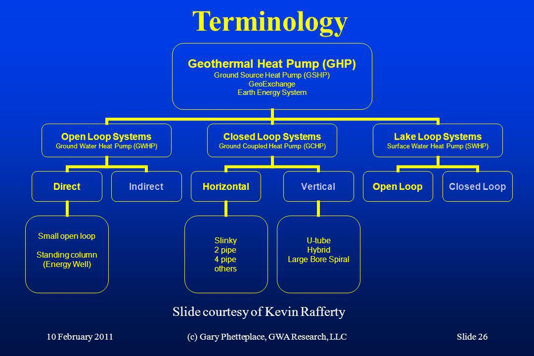 Terminology Slide courtesy of Kevin Rafferty 10 February 2011