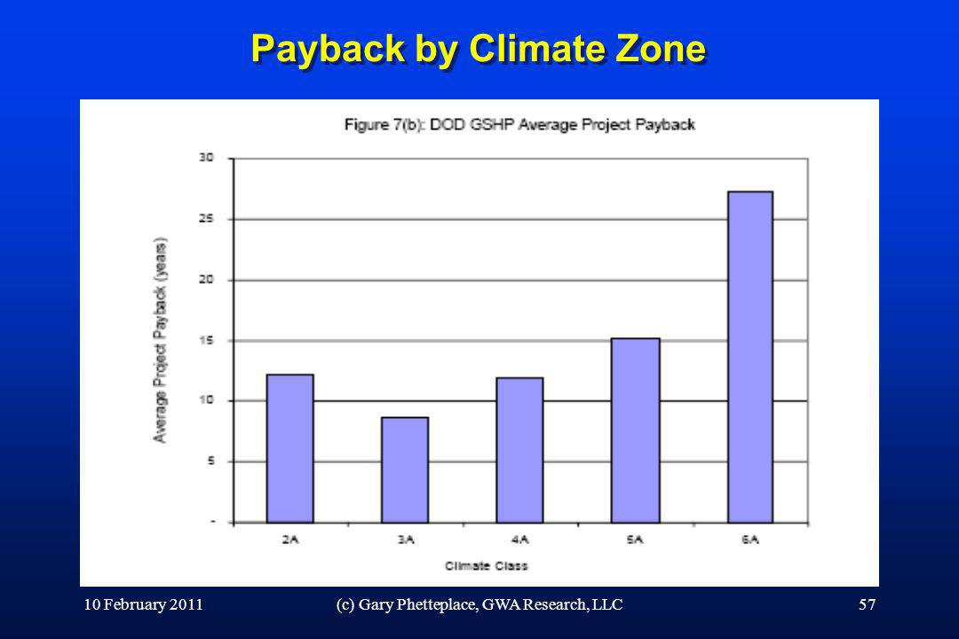 Payback by Climate Zone