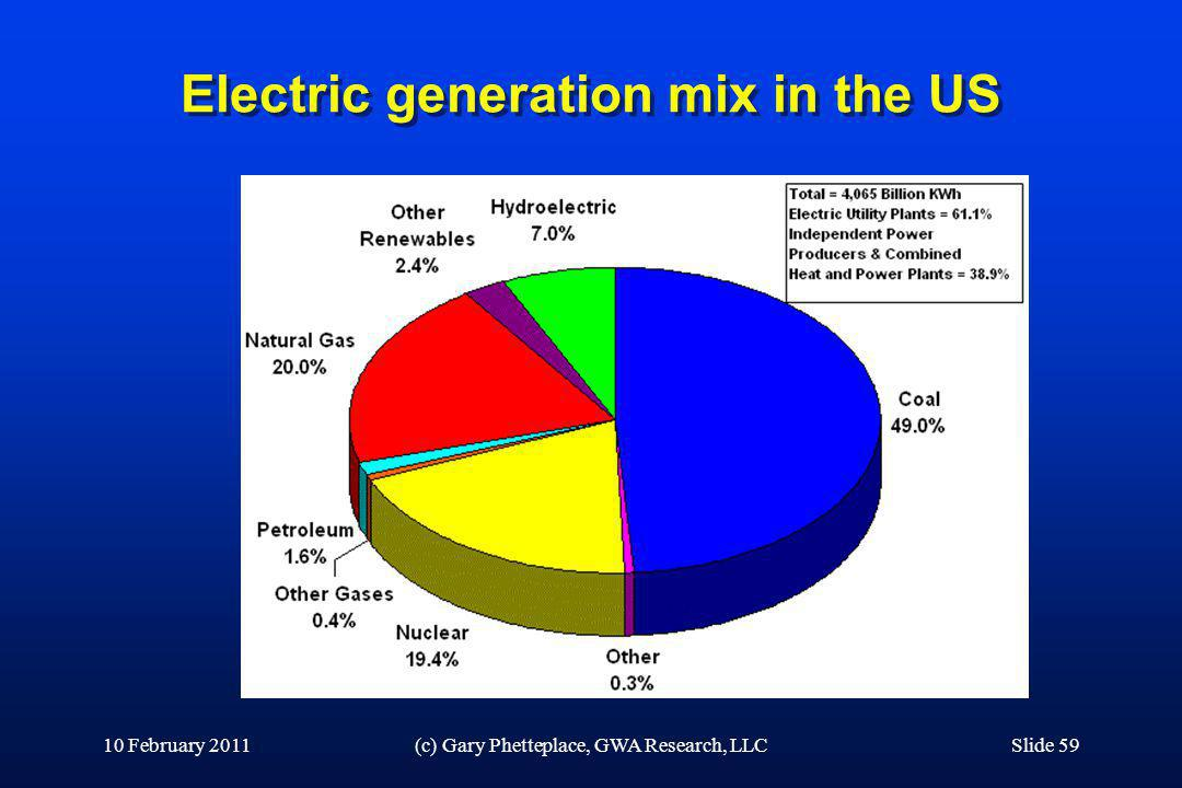 Electric generation mix in the US
