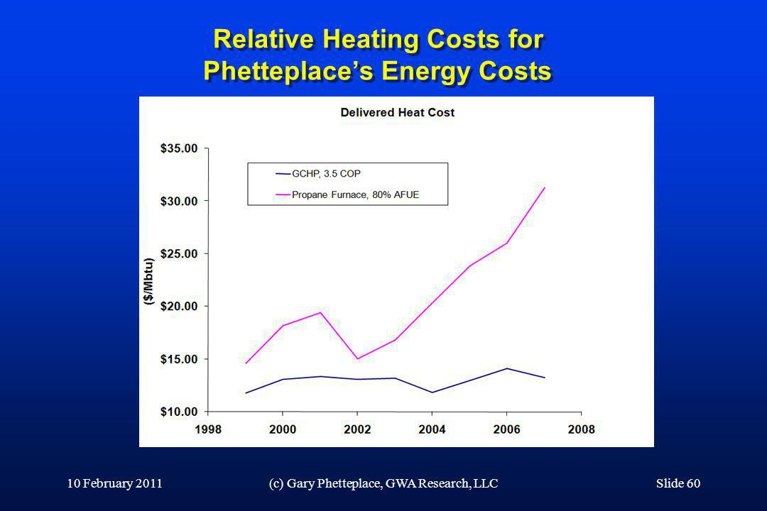 Relative Heating Costs for Phetteplace's Energy Costs