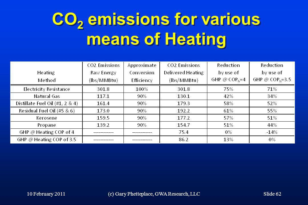 CO2 emissions for various means of Heating