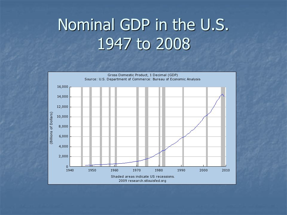 Nominal GDP in the U.S. 1947 to 2008