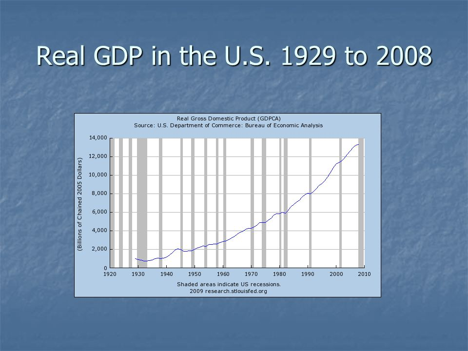 Real GDP in the U.S. 1929 to 2008