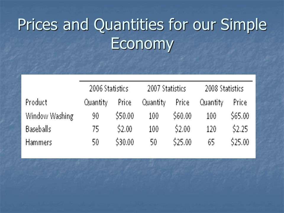 Prices and Quantities for our Simple Economy