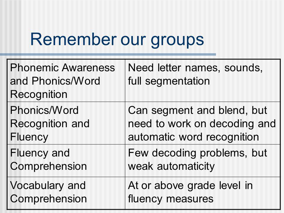 Remember our groups Phonemic Awareness and Phonics/Word Recognition