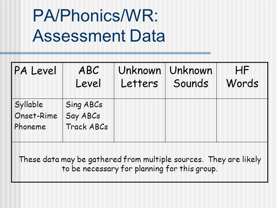 PA/Phonics/WR: Assessment Data