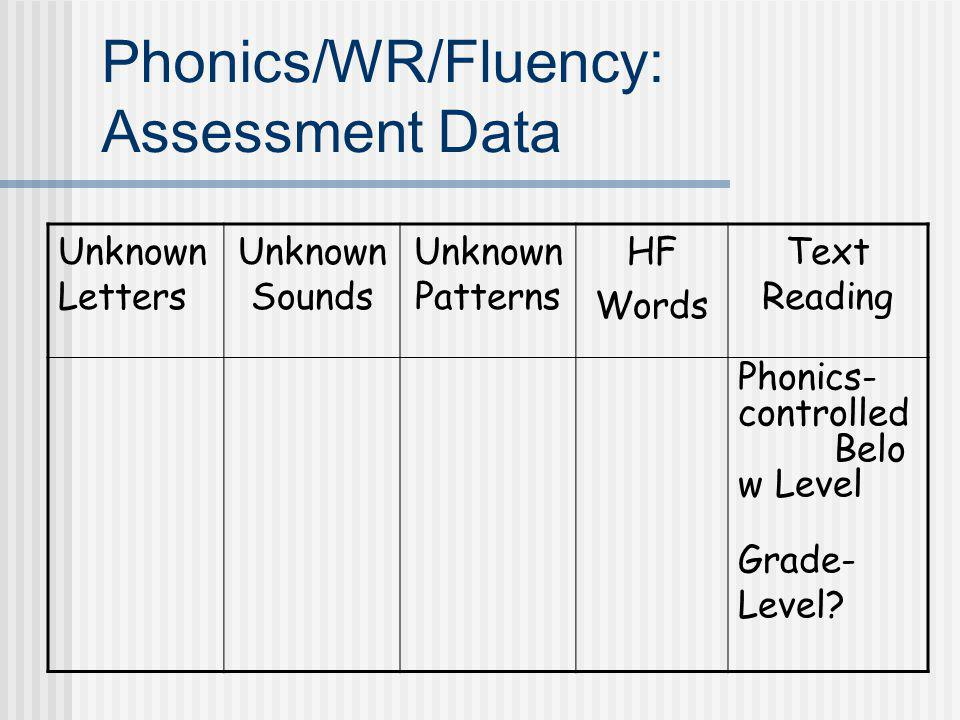 Phonics/WR/Fluency: Assessment Data