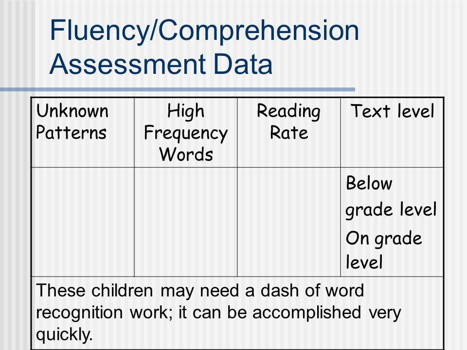 Fluency/Comprehension Assessment Data