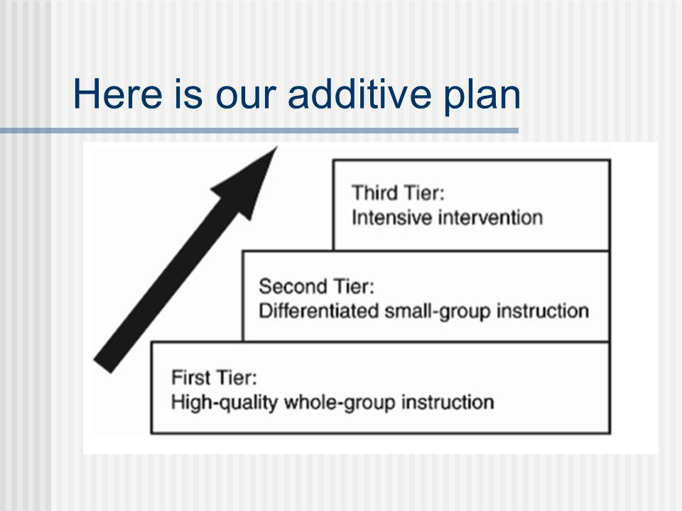 Here is our additive plan