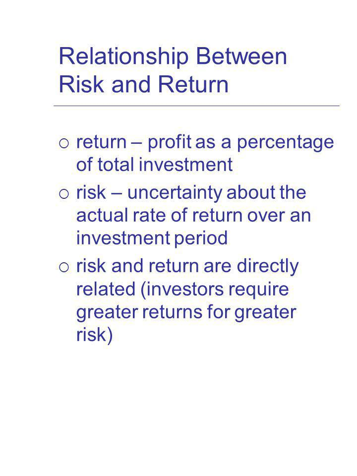 risk and profit relationship