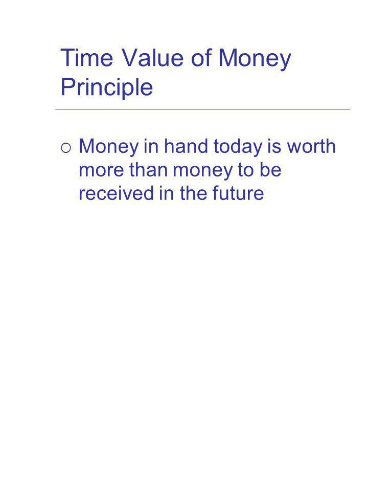 Time Value of Money Principle