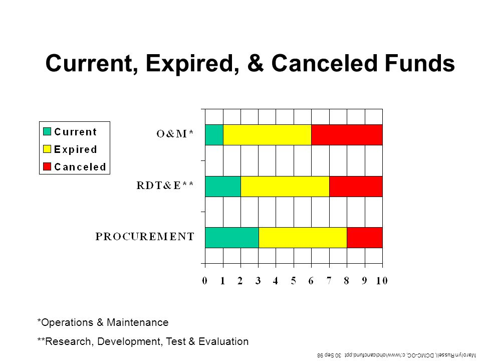 Current, Expired, & Canceled Funds