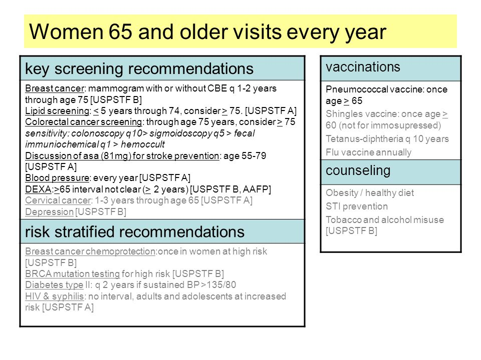 Women 65 and older visits every year