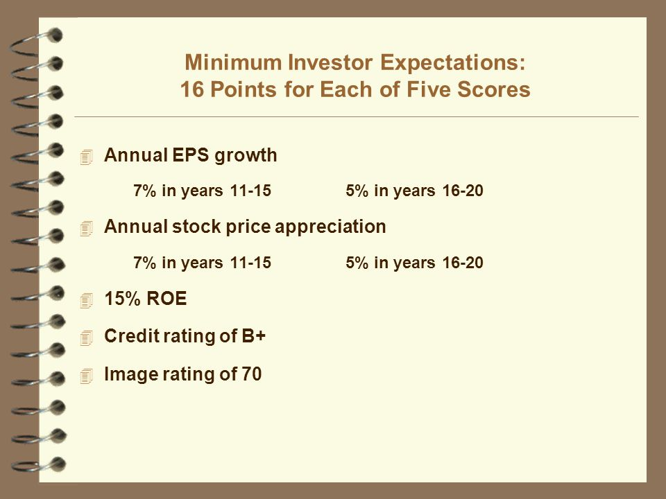 Minimum Investor Expectations: 16 Points for Each of Five Scores