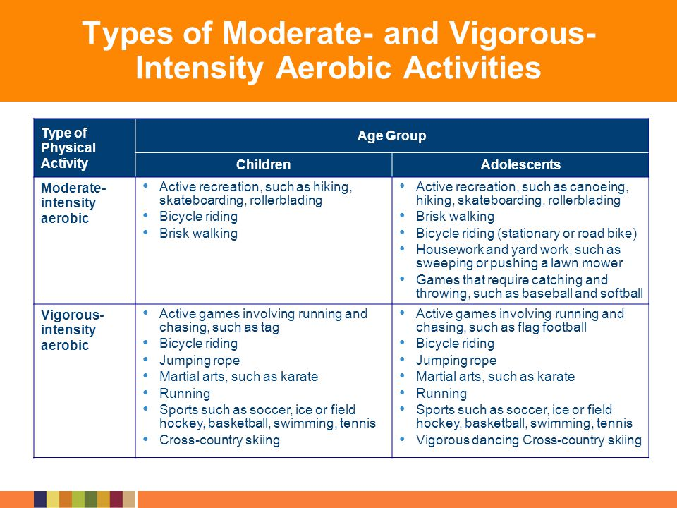 Types of Moderate- and Vigorous- Intensity Aerobic Activities