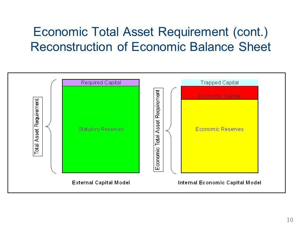 Economic Total Asset Requirement (cont