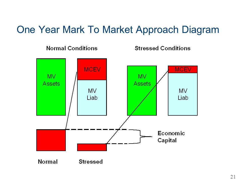 One Year Mark To Market Approach Diagram