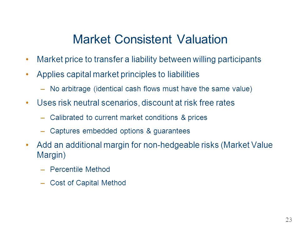 Market Consistent Valuation