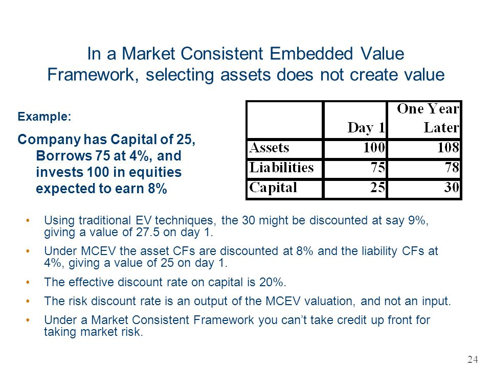 In a Market Consistent Embedded Value Framework, selecting assets does not create value
