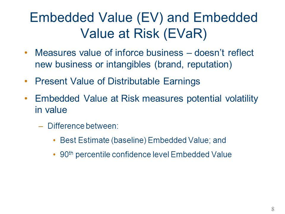 Embedded Value (EV) and Embedded Value at Risk (EVaR)