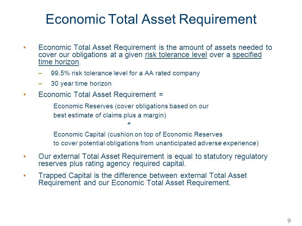 Economic Total Asset Requirement