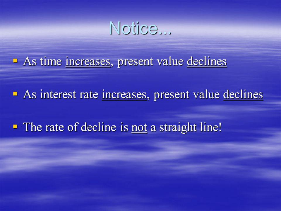 Notice... As time increases, present value declines