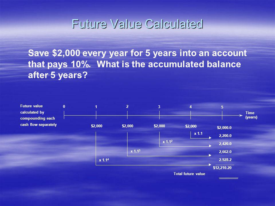 Future Value Calculated