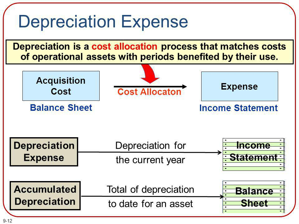 total depreciation Depreciation expense accumulated depreciation the depreciation expense account is used to capture the dollar value of depreciation for an accounting period accumulated depreciation is used to show a running total of how much a fixed asset has depreciated this account is called a contra account because it relates.