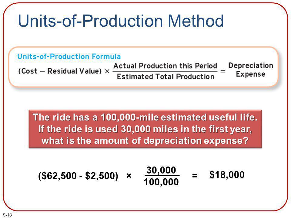 Units-of-Production Method