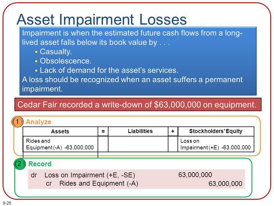 Asset Impairment Losses