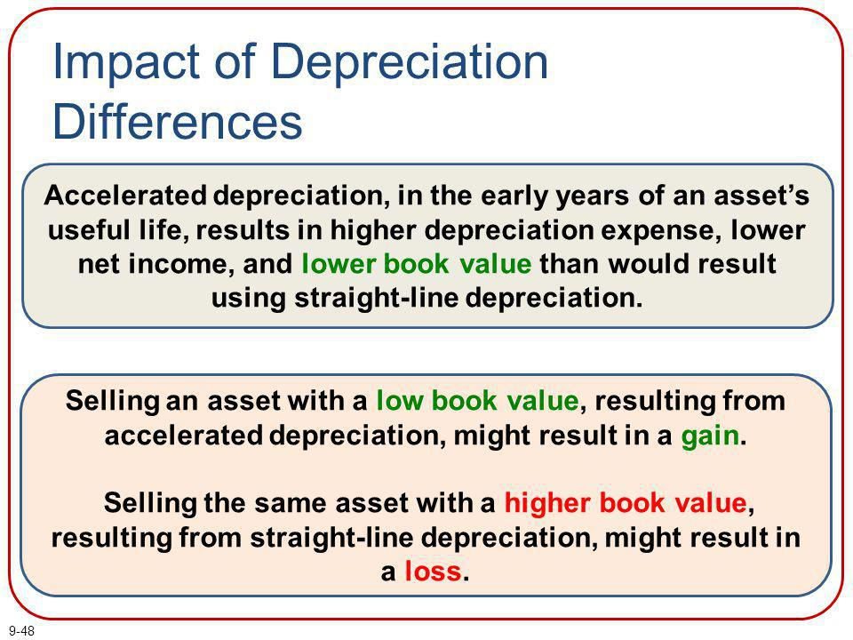 Impact of Depreciation Differences