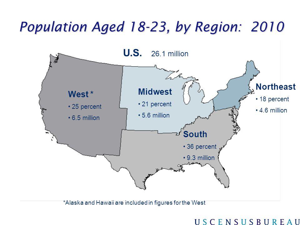 Population Aged 18-23, by Region: 2010