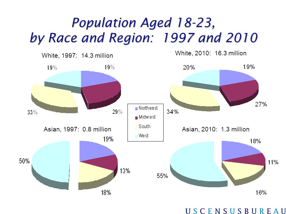 Population Aged 18-23, by Race and Region: 1997 and 2010