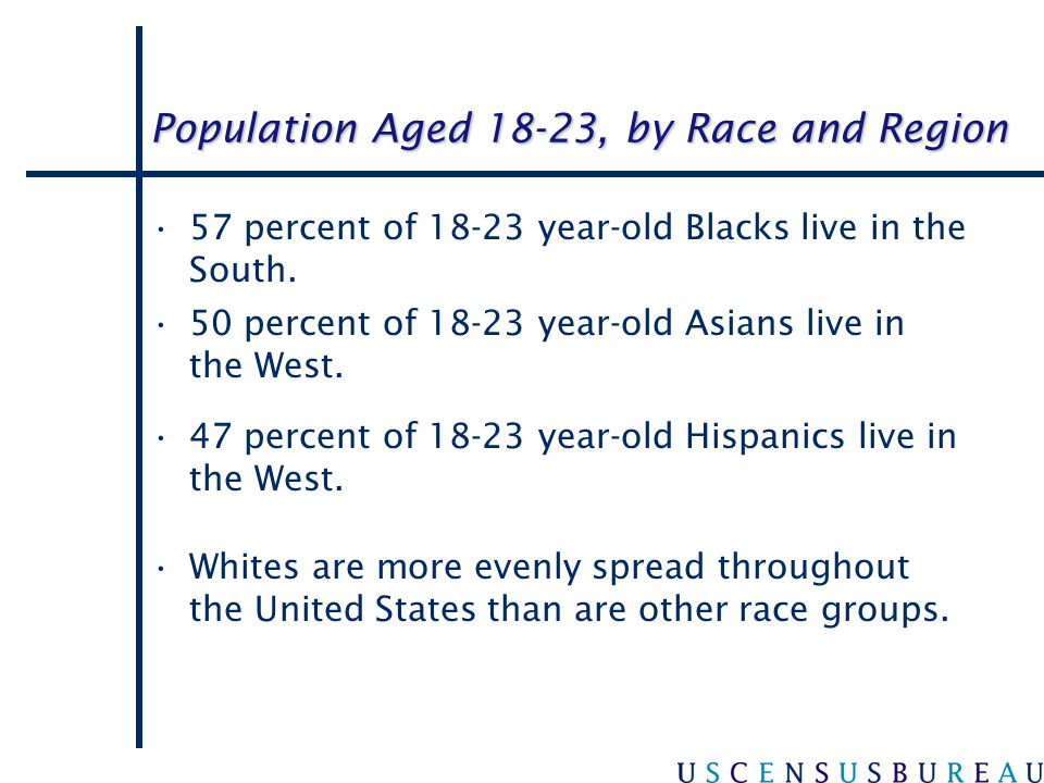 Population Aged 18-23, by Race and Region