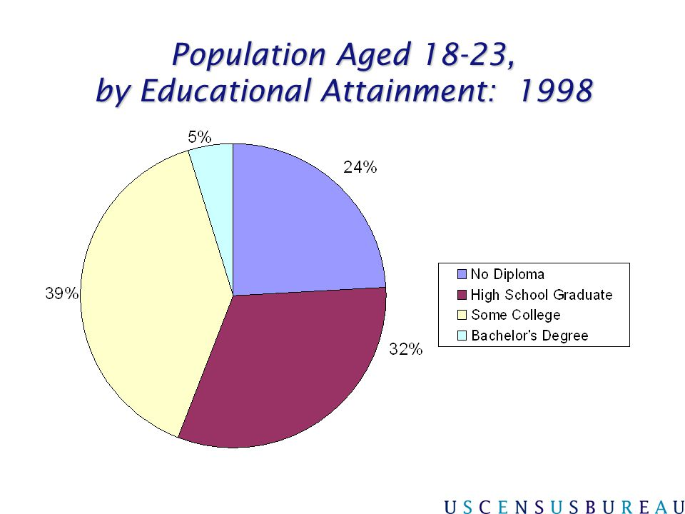 Population Aged 18-23, by Educational Attainment: 1998