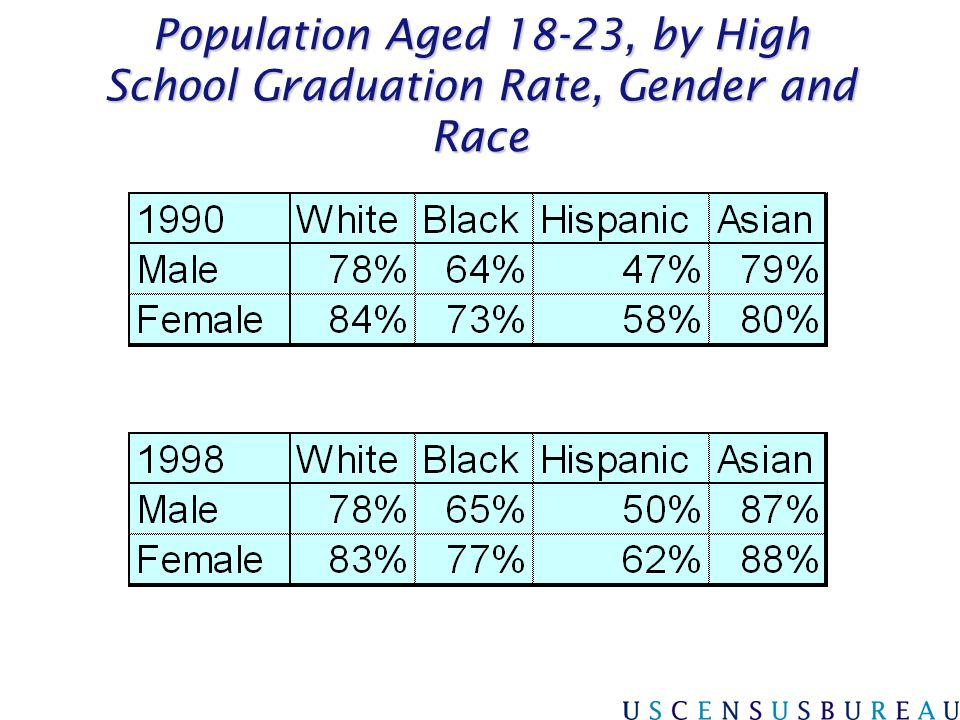 Population Aged 18-23, by High School Graduation Rate, Gender and Race