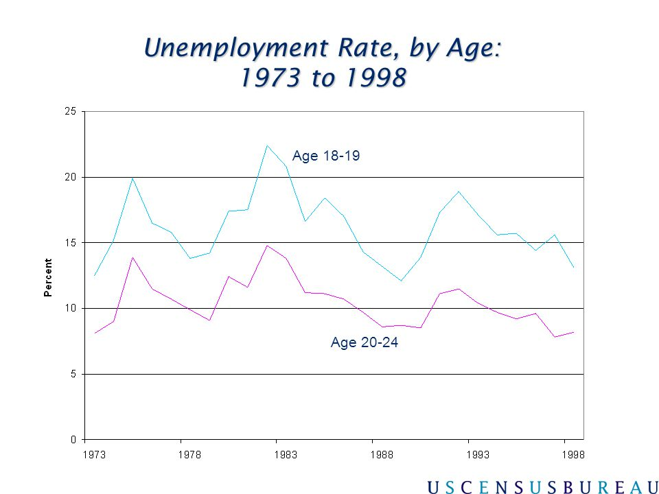 Unemployment Rate, by Age: 1973 to 1998