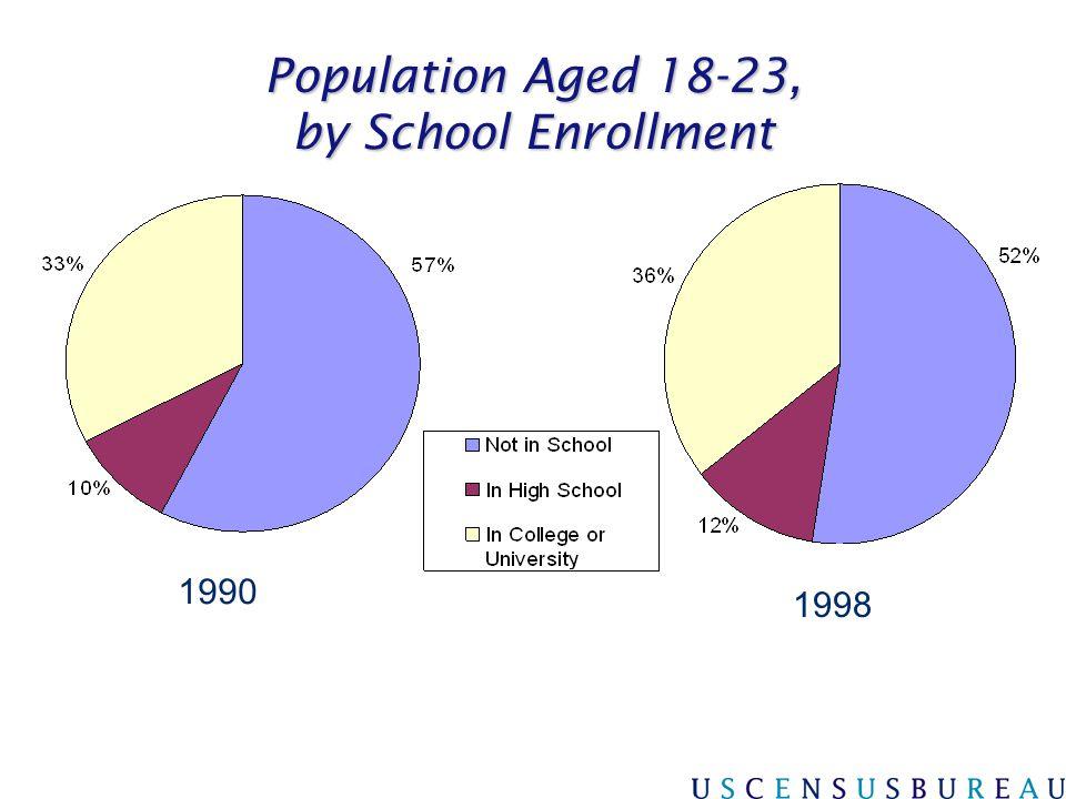 Population Aged 18-23, by School Enrollment