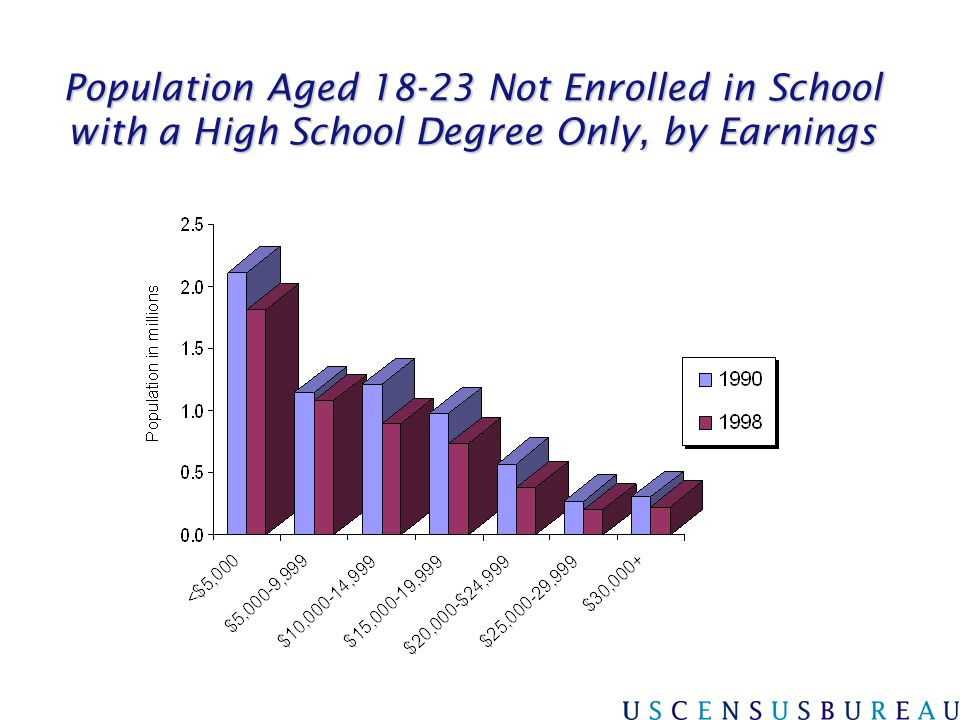 3/31/2017 Population Aged 18-23 Not Enrolled in School with a High School Degree Only, by Earnings