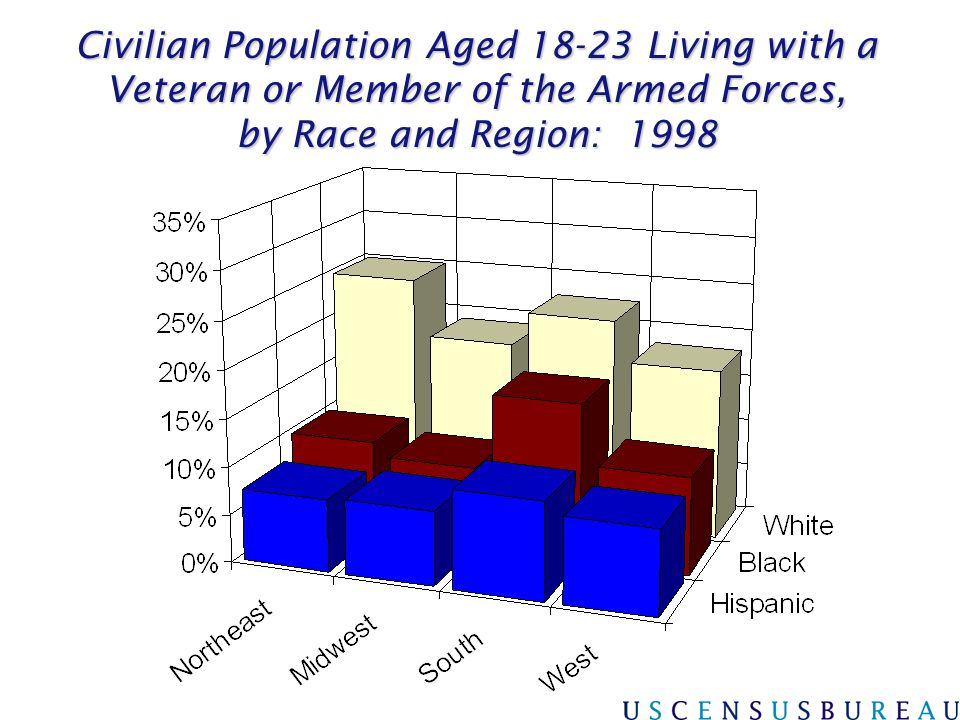 3/31/2017 Civilian Population Aged 18-23 Living with a Veteran or Member of the Armed Forces, by Race and Region: 1998.