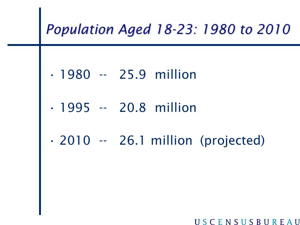 Population Aged 18-23: 1980 to 2010 1980 -- 25.9 million