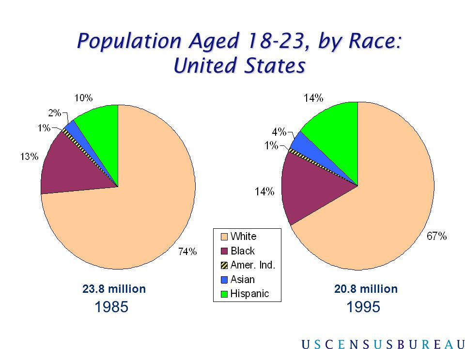 Population Aged 18-23, by Race: United States
