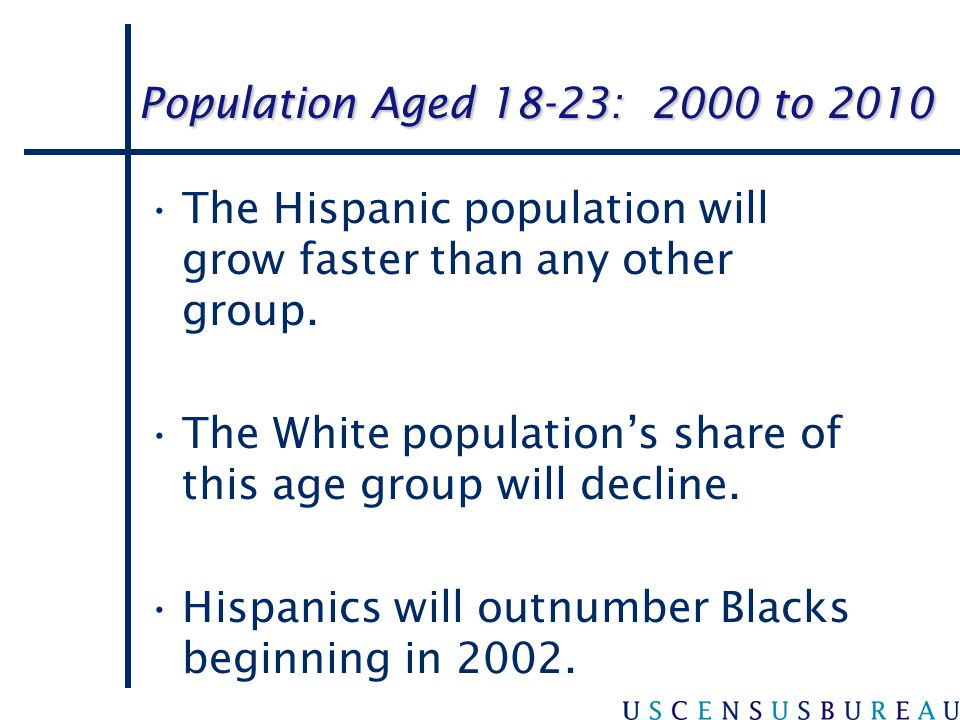 The Hispanic population will grow faster than any other group.