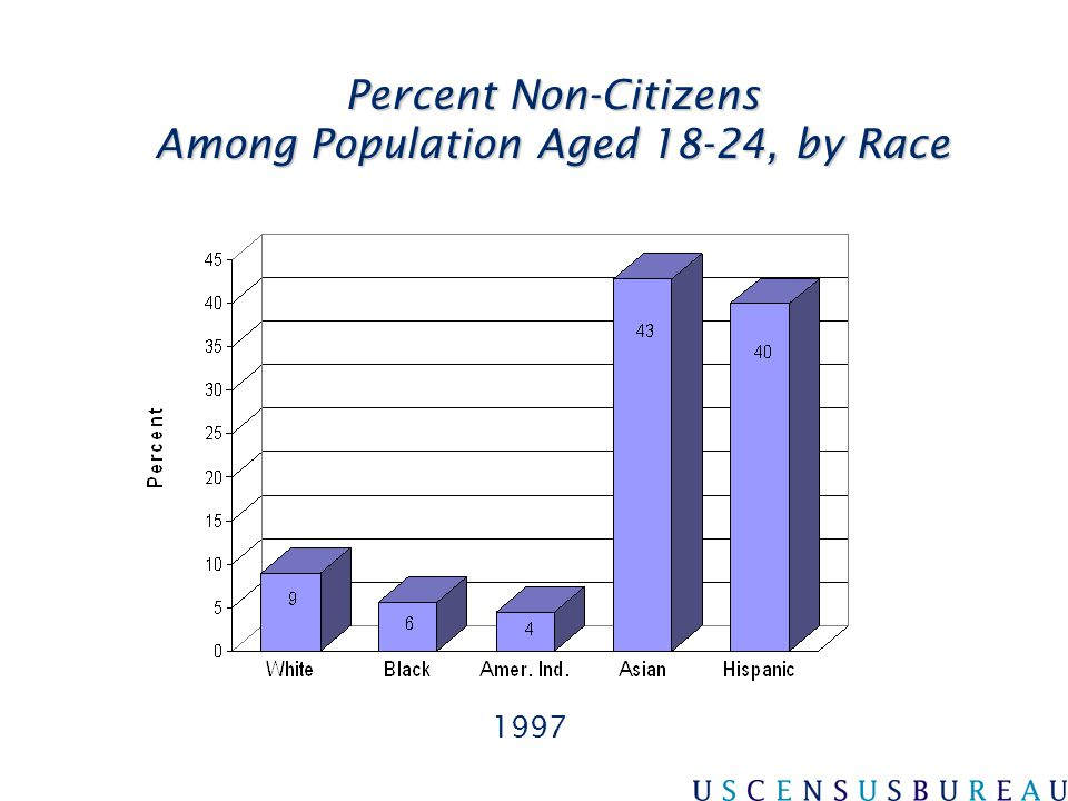 Percent Non-Citizens Among Population Aged 18-24, by Race