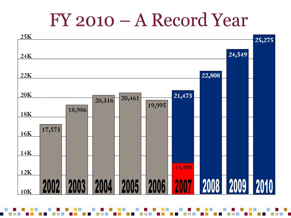 FY 2010 – A Record Year 25K. 25,275. 24K. 24,549. 22K. 22,808. 20K. 21,473. 20,461. 20,316.